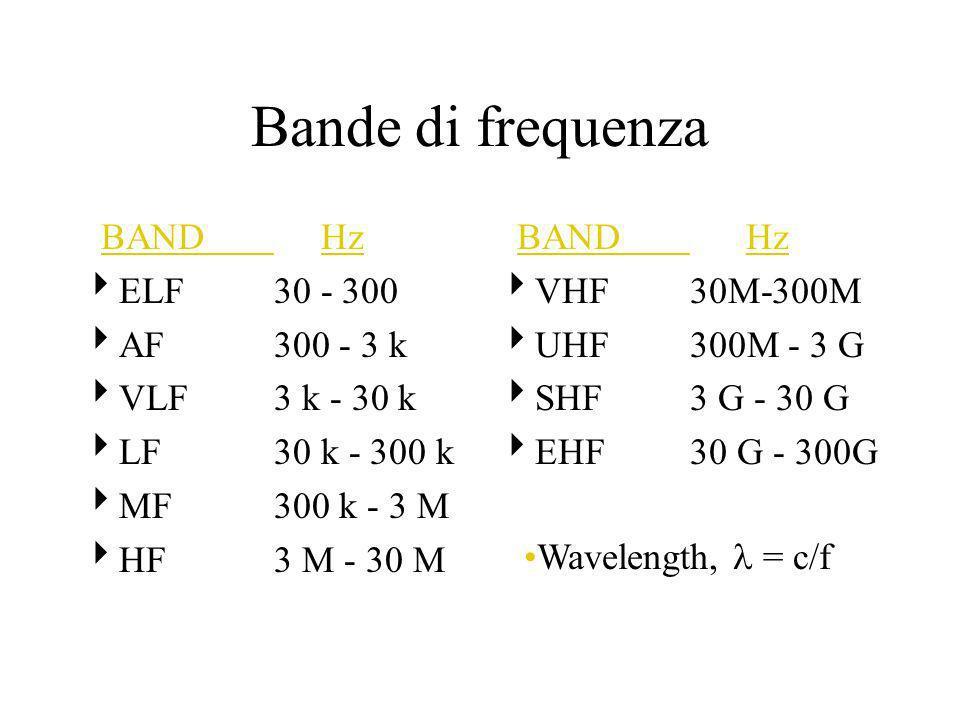 Bande di frequenza BAND Hz ELF30 - 300 AF300 - 3 k VLF3 k - 30 k LF30 k - 300 k MF300 k - 3 M HF3 M - 30 M BAND Hz VHF30M-300M UHF300M - 3 G SHF3 G - 30 G EHF30 G - 300G Wavelength, = c/f