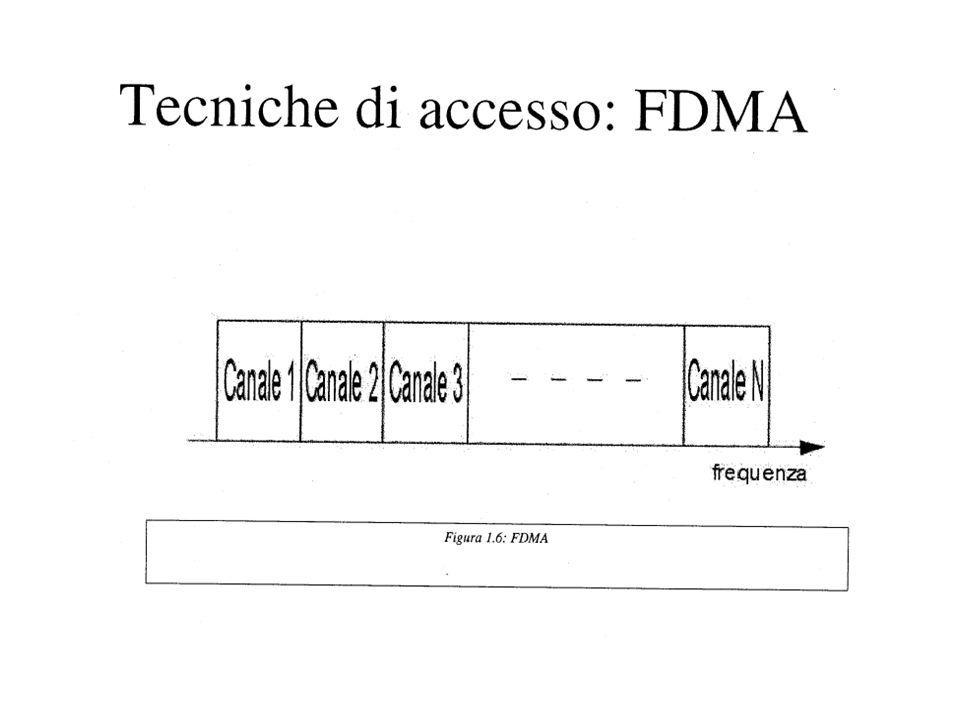 Metodi di accesso Multiplazione –Frequency Division Multiple Access (FDMA) –Time Division Multiple Access (TDMA) –Frequency Hopped Multiple Access (FHMA) –Code Division Multiple Access (CDMA) –Space Division Multiple Access (SDMA) –Packet Radio Duplexing –Frequency Division Duplexing (FDD) –Time Division Duplexing (TDD)