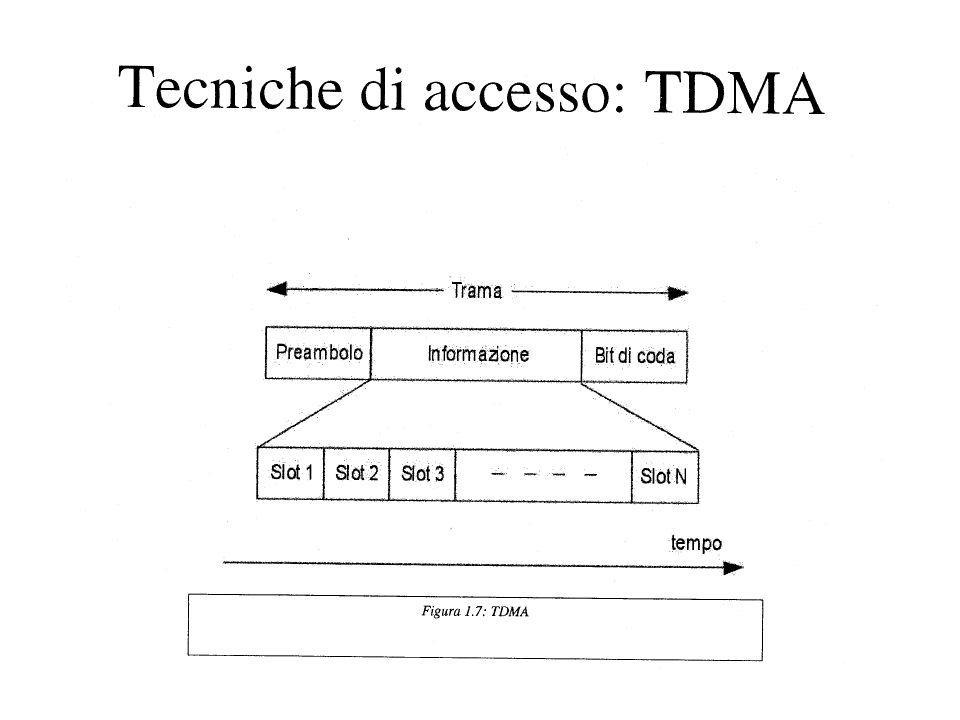 DECT (Digital European Cordless Telephone) Physical layer: FHMA/TDMA/TDD –1880-1900 MHz (10 canali) –Bit rate = 1152 Kbps –Banda = 1.728 MHz (1.5*bit rate) –TS = 480 bit –24 TS per frame (12 canali TX / RX) –120 canali in totale –Frequency Hopping ad ogni TS –Modulazione GMSK –Pout = 10 mW