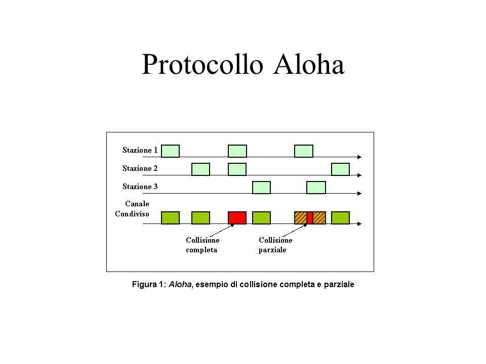 Packet Radio (PR) Risorse condivise Pacchetti contenenti dati, indirizzo di partenza e di arrivo ecc….
