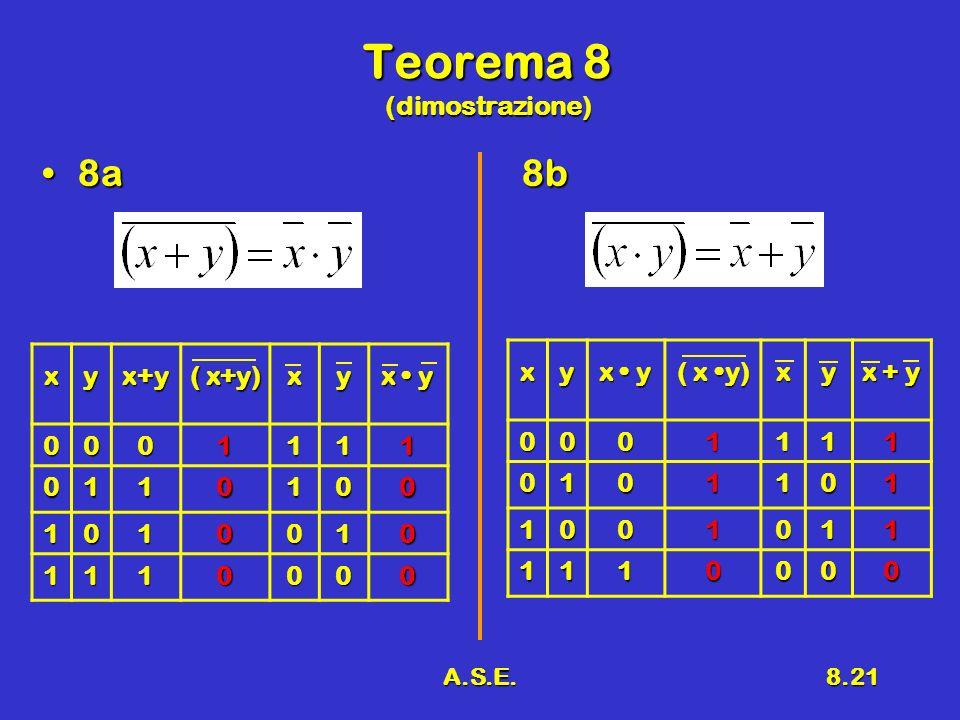 A.S.E.8.21 Teorema 8 (dimostrazione) 8a8b8a8bxyx+y ( x+y) xy x y 0001111 0110100 1010010 1110000 xy ( x y) xy x + y 0001111 0101101 1001011 1110000