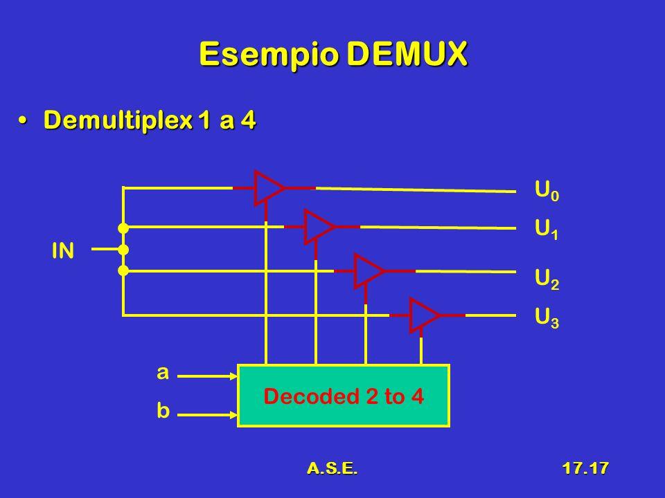 A.S.E.17.17 Esempio DEMUX Demultiplex 1 a 4Demultiplex 1 a 4 Decoded 2 to 4 U0U0 b a IN U1U1 U2U2 U3U3