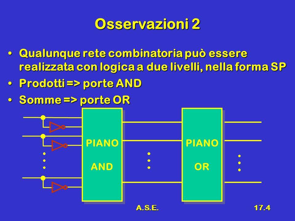 A.S.E.17.4 Osservazioni 2 Qualunque rete combinatoria può essere realizzata con logica a due livelli, nella forma SPQualunque rete combinatoria può es