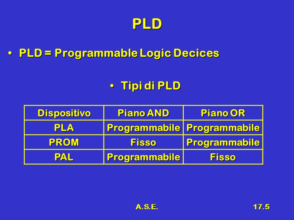 A.S.E.17.5 PLD PLD = Programmable Logic DecicesPLD = Programmable Logic Decices Tipi di PLDTipi di PLD Dispositivo Piano AND Piano OR PLAProgrammabile