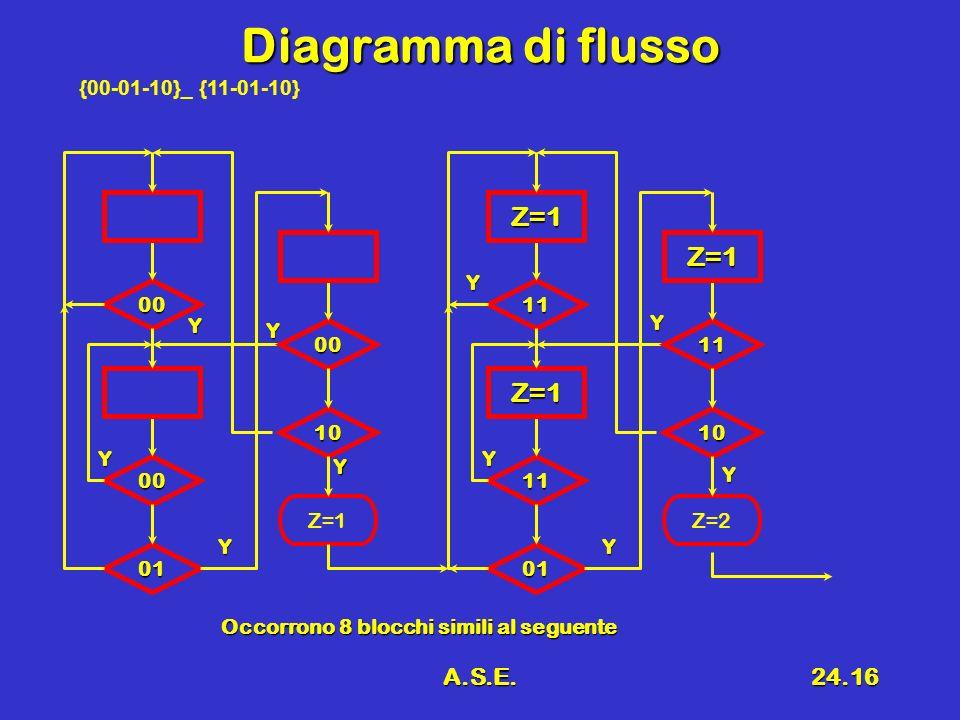A.S.E.24.16 Diagramma di flusso Y 00 00 01 00 10 Z=1 Y 11 Z=1 11 Z=1 01 11 Z=1 10 Z=2 Y Y Y Y Y Y Y Y Occorrono 8 blocchi simili al seguente {00-01-10