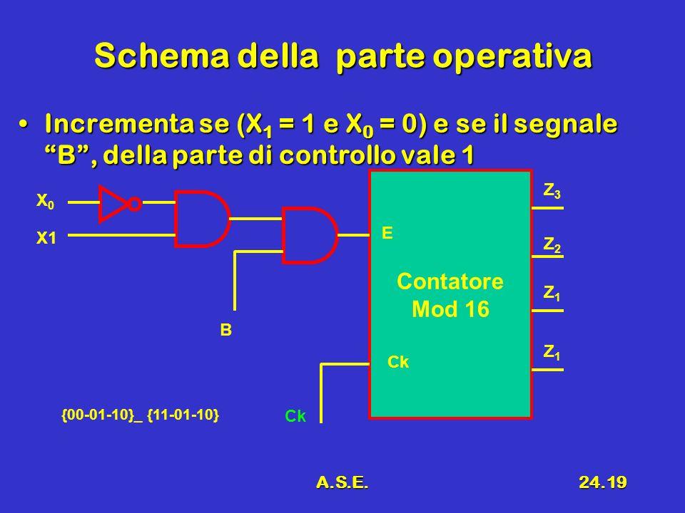 A.S.E.24.19 Schema della parte operativa Incrementa se (X 1 = 1 e X 0 = 0) e se il segnale B, della parte di controllo vale 1Incrementa se (X 1 = 1 e