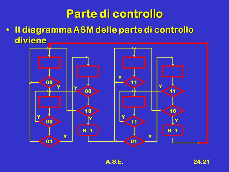 A.S.E.24.21 Parte di controllo Il diagramma ASM delle parte di controllo divieneIl diagramma ASM delle parte di controllo diviene Y 00 00 01 00 10 B=1