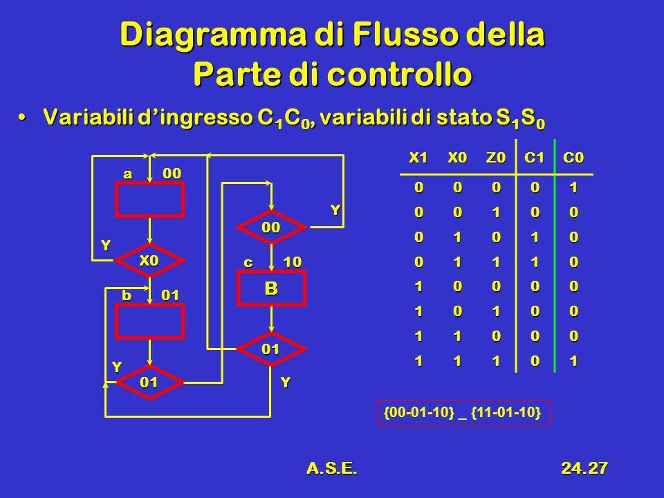 A.S.E.24.27 Diagramma di Flusso della Parte di controllo Variabili dingresso C 1 C 0, variabili di stato S 1 S 0Variabili dingresso C 1 C 0, variabili