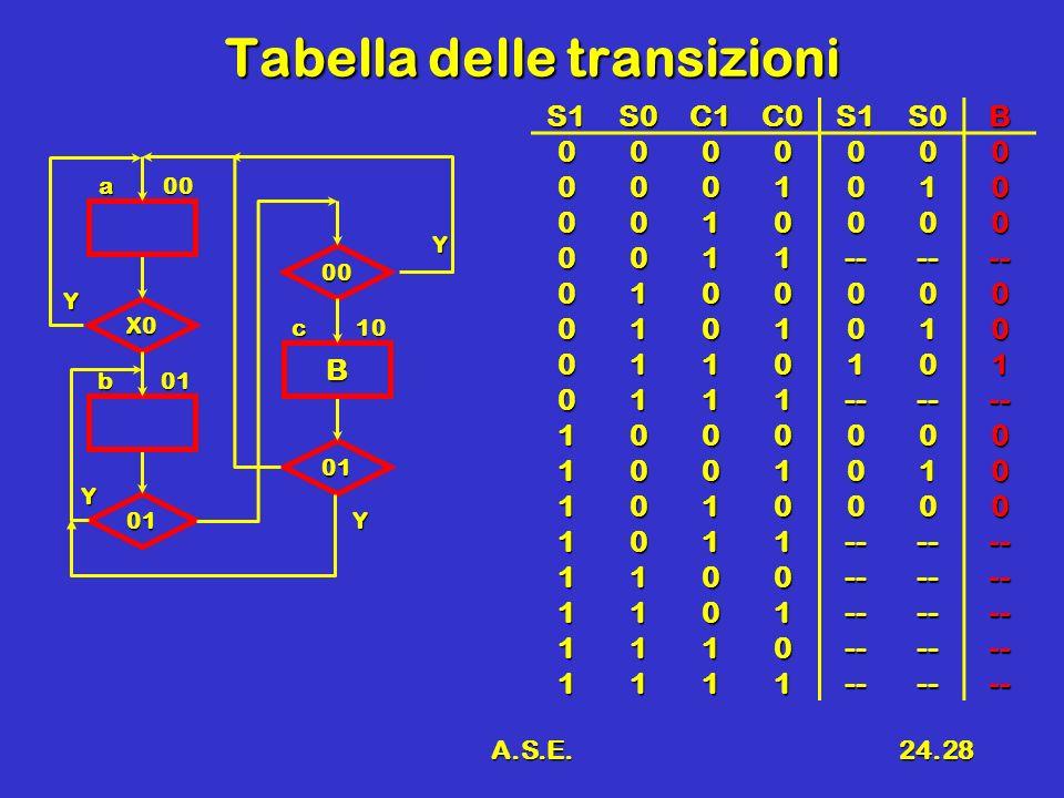 A.S.E.24.28 Tabella delle transizioni S1S0C1C0S1S0B 0000000 0001010 0010000 0011------ 0100000 0101010 0110101 0111------ 1000000 1001010 1010000 1011