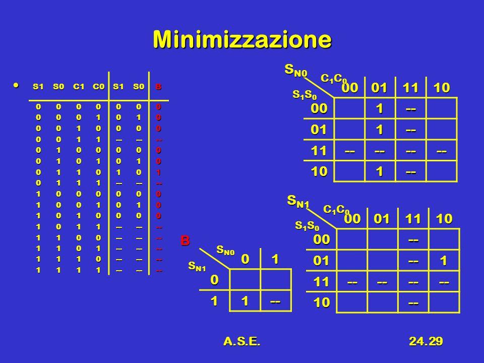 A.S.E.24.29 Minimizzazione 00011110 001-- 011-- 11-------- 101-- S N0 C1C0C1C0C1C0C1C0 S1S0S1S0S1S0S1S00001111000-- 01--1 11-------- 10-- S N1 C1C0C1C