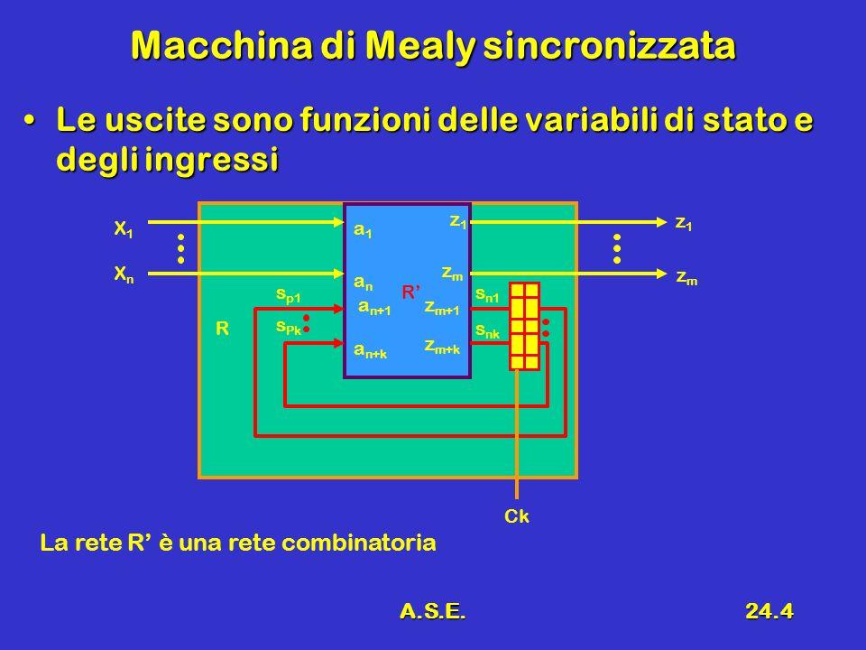 A.S.E.24.5 Macchina di MOORE Le variabili duscita, in un determinato istante, sono funzione del sole variabili di statoLe variabili duscita, in un determinato istante, sono funzione del sole variabili di stato R CN 1 X1X1 XnXn z1z1 zWzW s1s1 sksk sksk s1s1 a1a1 anan a n+1 a n+k z1z1 zmzm z m+1 zkzk CN 2 Ck