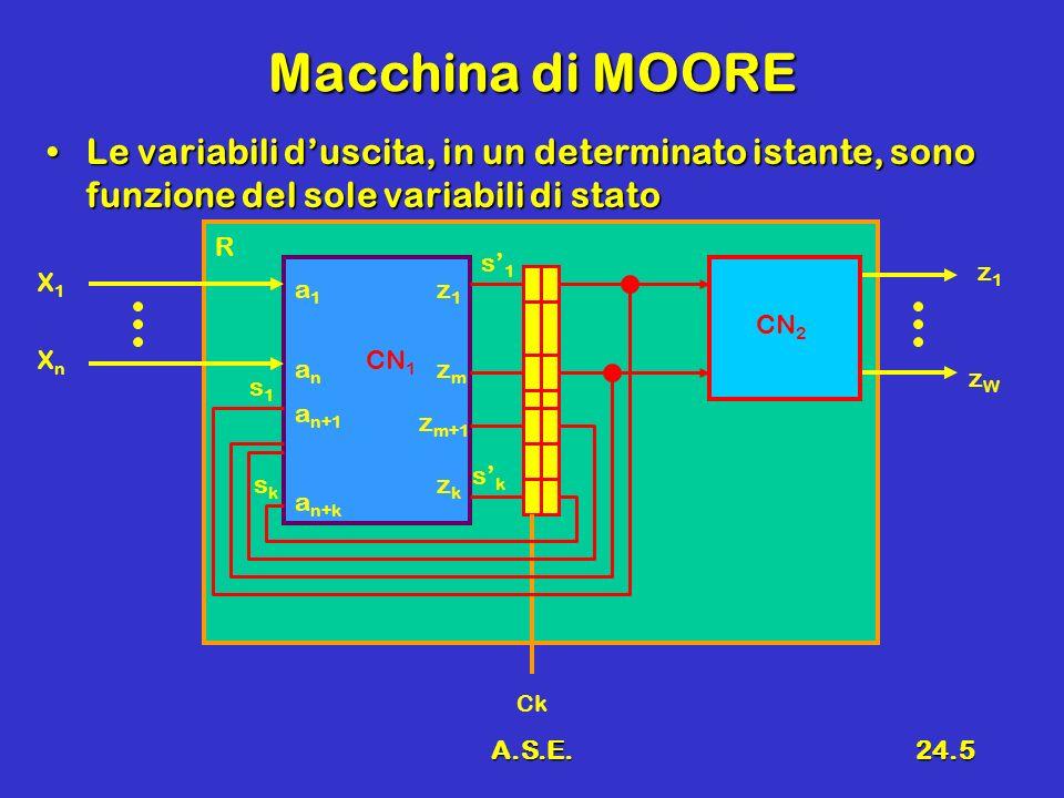 A.S.E.24.5 Macchina di MOORE Le variabili duscita, in un determinato istante, sono funzione del sole variabili di statoLe variabili duscita, in un det