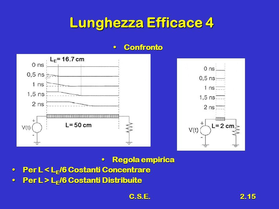 C.S.E.2.15 Lunghezza Efficace 4 ConfrontoConfronto Regola empiricaRegola empirica Per L < L E /6 Costanti ConcentrarePer L < L E /6 Costanti Concentra
