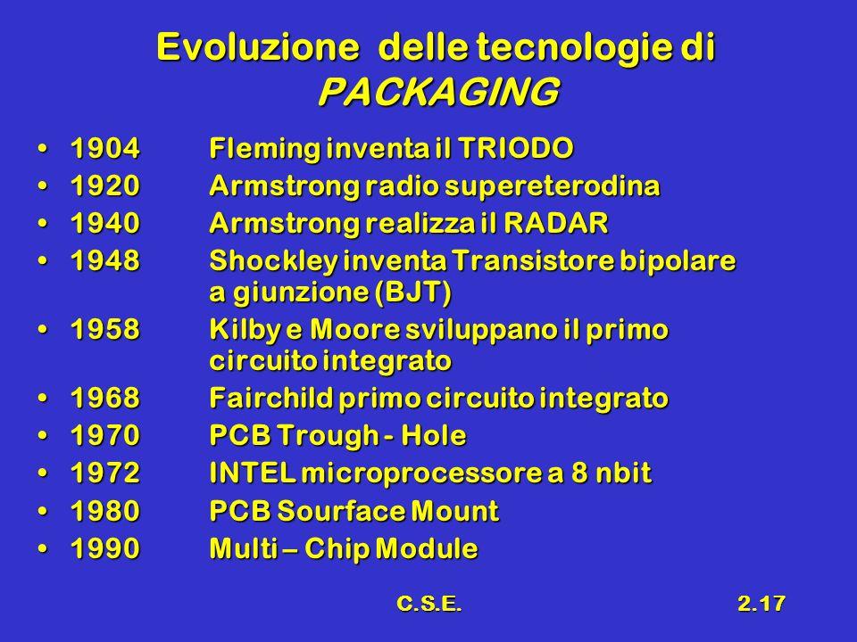 C.S.E.2.17 Evoluzione delle tecnologie di PACKAGING 1904Fleming inventa il TRIODO1904Fleming inventa il TRIODO 1920Armstrong radio supereterodina1920A