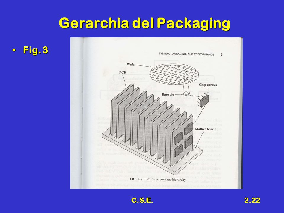 C.S.E.2.22 Gerarchia del Packaging Fig. 3Fig. 3