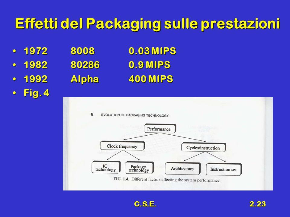 C.S.E.2.23 Effetti del Packaging sulle prestazioni 197280080.03 MIPS197280080.03 MIPS 1982802860.9 MIPS1982802860.9 MIPS 1992Alpha400 MIPS1992Alpha400
