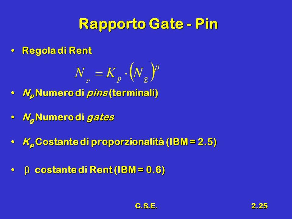 C.S.E.2.25 Rapporto Gate - Pin Regola di RentRegola di Rent N p Numero di pins (terminali)N p Numero di pins (terminali) N g Numero di gatesN g Numero