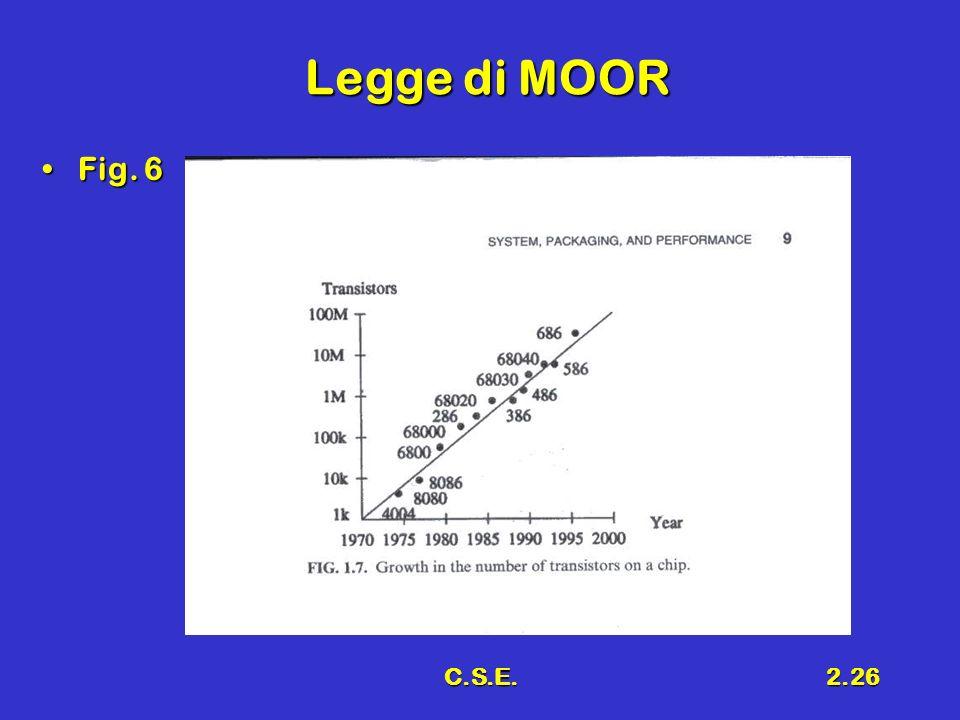 C.S.E.2.26 Legge di MOOR Fig. 6Fig. 6