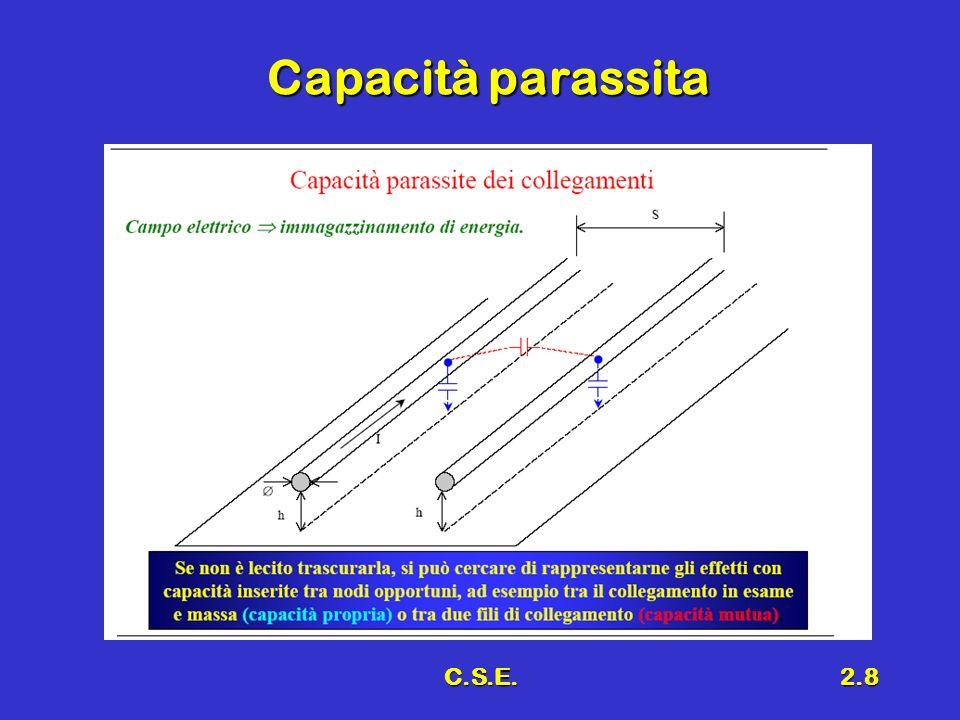 C.S.E.2.29 Conclusioni Basi per progetto di PCBBasi per progetto di PCB Effetti della velocitàEffetti della velocità –Parametri concentrati –Parametri distribuiti Effetti del PackagingEffetti del Packaging