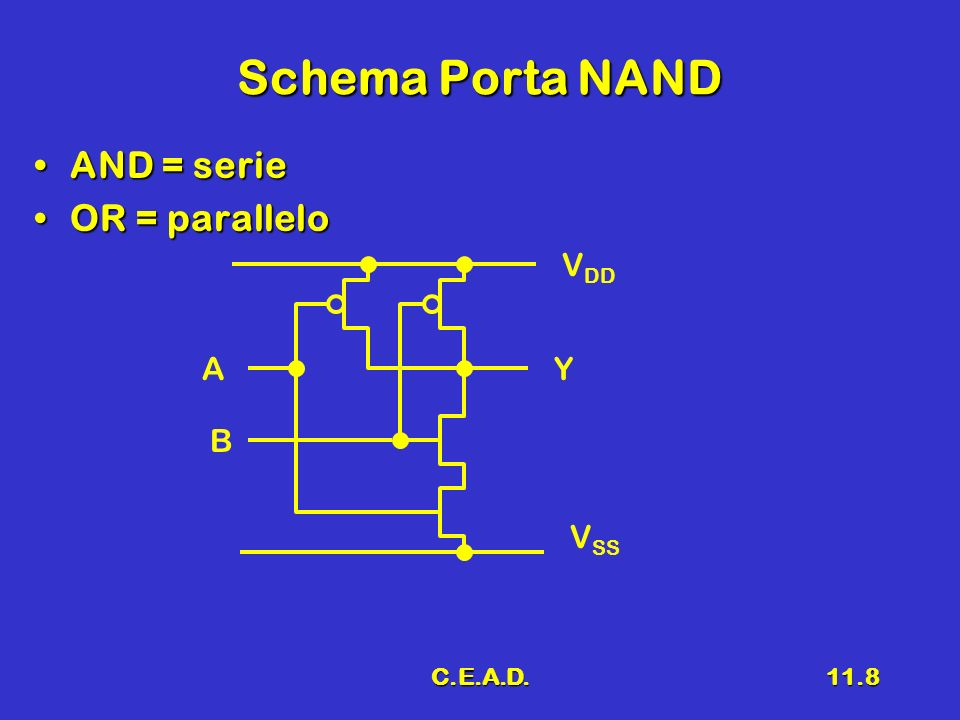 C.E.A.D.11.8 Schema Porta NAND AND = serieAND = serie OR = paralleloOR = parallelo A B Y V DD V SS