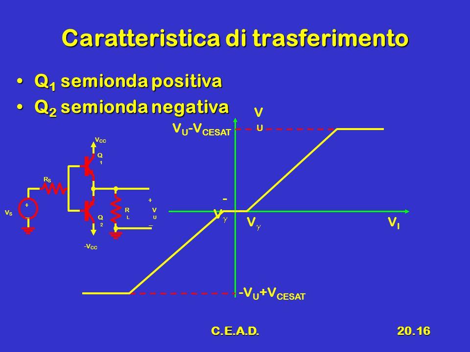 C.E.A.D.20.16 Caratteristica di trasferimento Q 1 semionda positivaQ 1 semionda positiva Q 2 semionda negativaQ 2 semionda negativa V U -V CESAT - V VIVI VUVU -V U +V CESAT V + -- VSVS -V CC V CC RLRL Q1Q1 VUVU + -- Q2Q2 RSRS