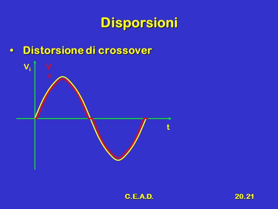 C.E.A.D.20.21 Disporsioni Distorsione di crossover Distorsione di crossover t ViVi VUVU