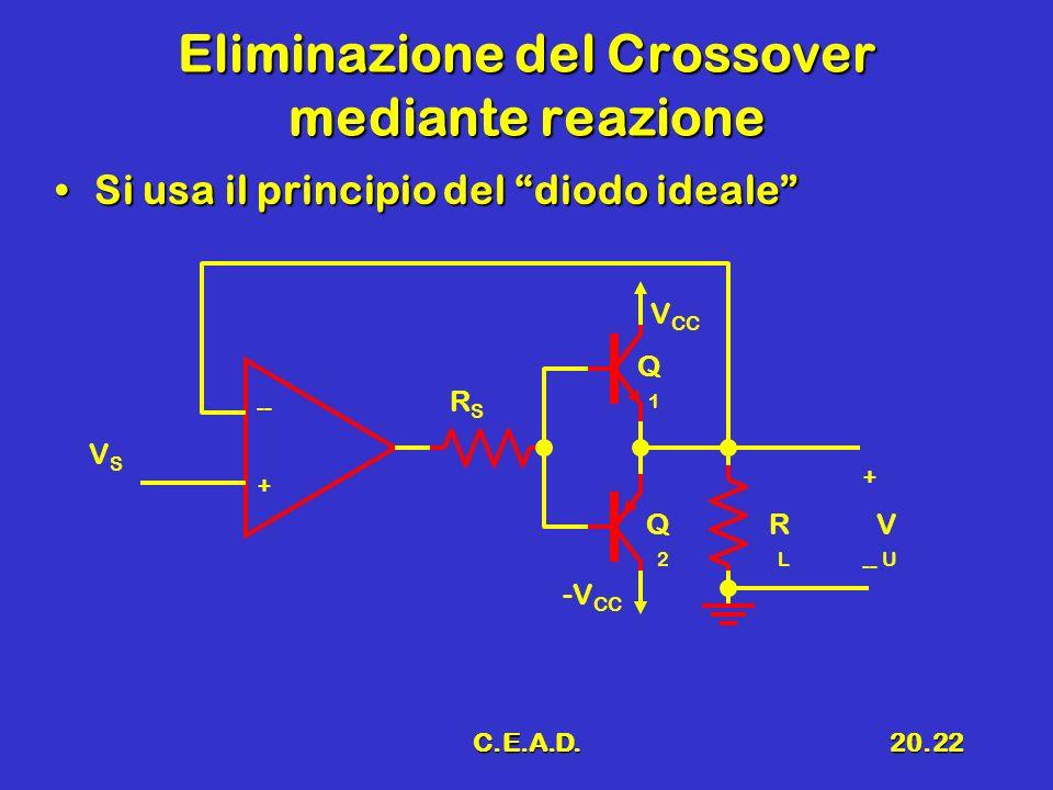 C.E.A.D.20.22 Eliminazione del Crossover mediante reazione Si usa il principio del diodo idealeSi usa il principio del diodo ideale + -- -V CC V CC RLRL Q1Q1 VUVU + -- Q2Q2 RSRS VSVS