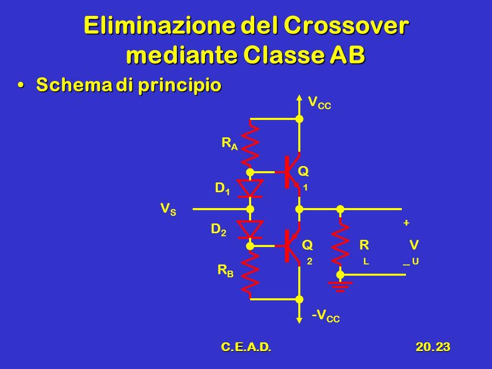 C.E.A.D.20.23 Eliminazione del Crossover mediante Classe AB Schema di principioSchema di principio -V CC V CC RLRL Q1Q1 VUVU + -- Q2Q2 VSVS RARA RBRB D1D1 D2D2