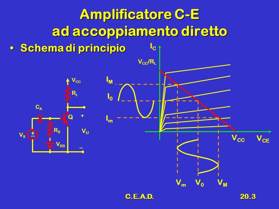 C.E.A.D.20.3 Amplificatore C-E ad accoppiamento diretto Schema di principioSchema di principio + -- VSVS V BB RBRB CACA V CC RLRL Q VUVU + -- V CE ICIC V CC V CC /R L IMIM I0I0 ImIm VmVm V0V0 VMVM
