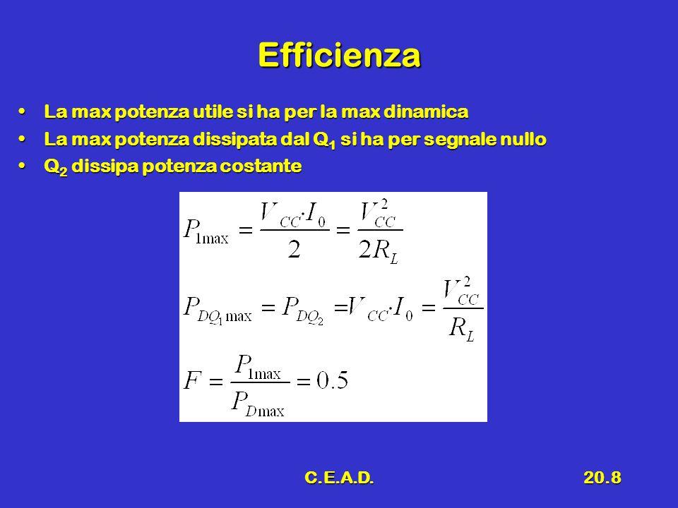 C.E.A.D.20.8 Efficienza La max potenza utile si ha per la max dinamicaLa max potenza utile si ha per la max dinamica La max potenza dissipata dal Q 1 si ha per segnale nulloLa max potenza dissipata dal Q 1 si ha per segnale nullo Q 2 dissipa potenza costanteQ 2 dissipa potenza costante