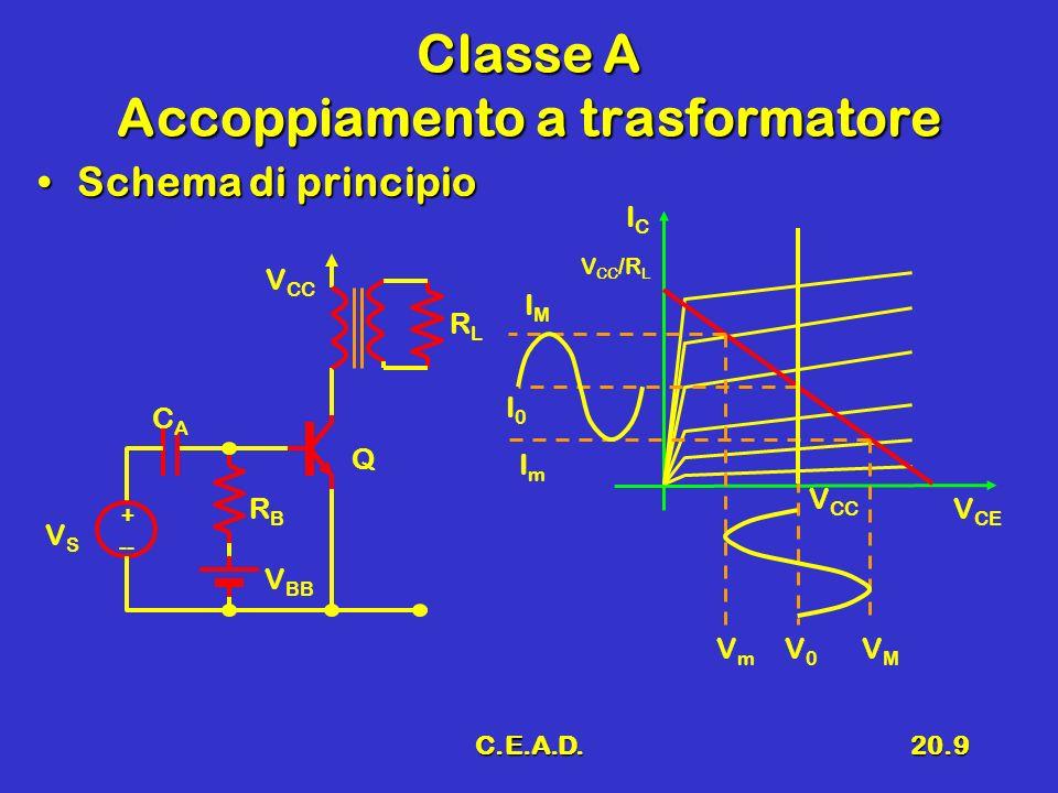 C.E.A.D.20.9 Classe A Accoppiamento a trasformatore Schema di principioSchema di principio I0I0 + -- VSVS V BB RBRB CACA V CC RLRL Q IMIM ImIm V CE ICIC V CC V CC /R L VmVm V0V0 VMVM