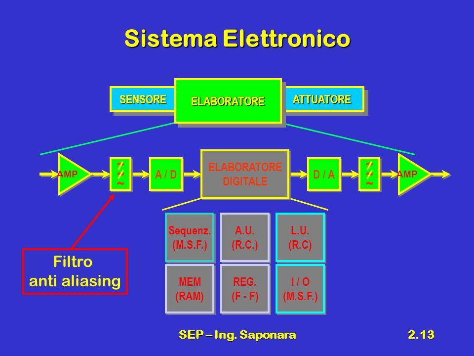 SEP – Ing. Saponara2.13 Sistema Elettronico SENSORESENSOREATTUATOREATTUATORE ELABORATOREELABORATORE ~~~~~~ ~~~~~~ AMP A / D ~~~~~~ ~~~~~~ AMP D / A EL