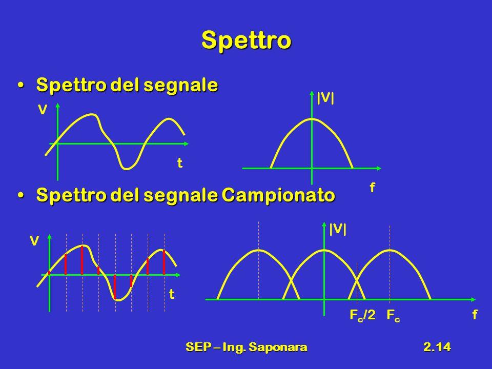 SEP – Ing. Saponara2.14 Spettro Spettro del segnaleSpettro del segnale Spettro del segnale CampionatoSpettro del segnale Campionato V t V t |V| f fFcF