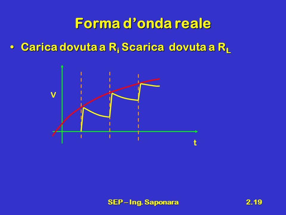 SEP – Ing. Saponara2.19 Forma donda reale Carica dovuta a R i Scarica dovuta a R LCarica dovuta a R i Scarica dovuta a R L V t