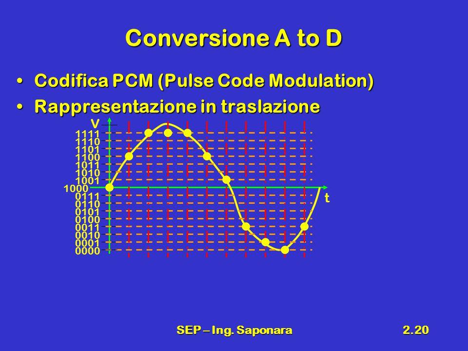 SEP – Ing. Saponara2.20 Conversione A to D Codifica PCM (Pulse Code Modulation)Codifica PCM (Pulse Code Modulation) Rappresentazione in traslazioneRap