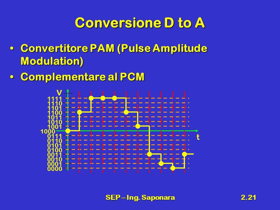 SEP – Ing. Saponara2.21 Conversione D to A Convertitore PAM (Pulse Amplitude Modulation)Convertitore PAM (Pulse Amplitude Modulation) Complementare al
