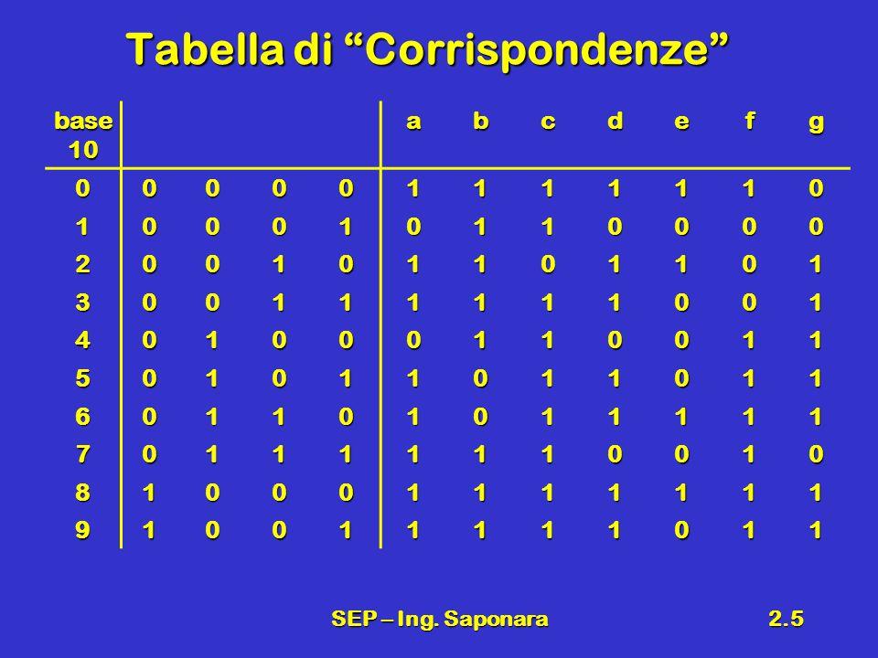 SEP – Ing. Saponara2.5 Tabella di Corrispondenze base 10 abcdefg 000001111110 100010110000 200101101101 300111111001 401000110011 501011011011 6011010