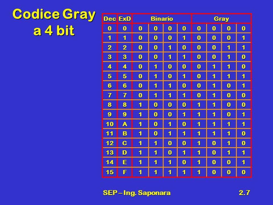 SEP – Ing. Saponara2.7 Codice Gray a 4 bit DecExDBinarioGray 0000000000 1100010001 2200100011 3300110010 4401000110 5501010111 6601100101 7701110100 8