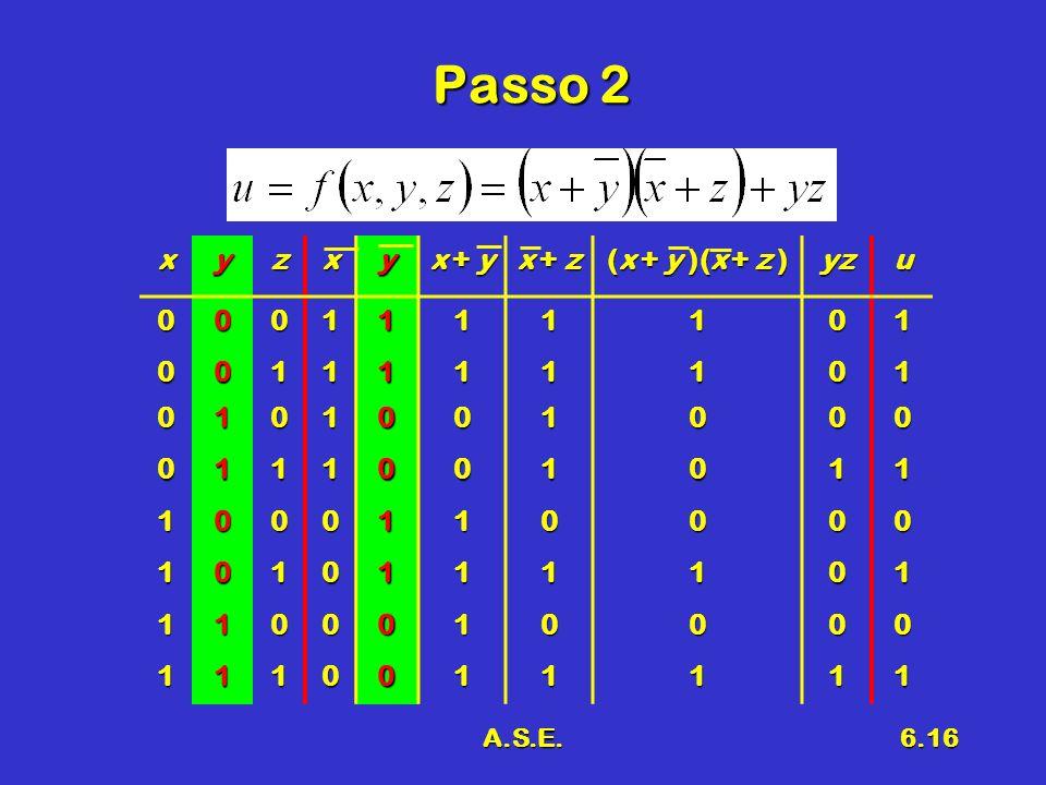 A.S.E.6.16 Passo 2 xyzxy x + y x + z (x + y )(x + z ) yzu0001111101 0011111101 0101001000 0111001011 1000110000 1010111101 1100010000 1110011111