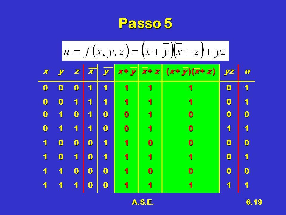 A.S.E.6.19 Passo 5 xyzxy x + y x + z (x + y )(x + z ) yzu0001111101 0011111101 0101001000 0111001011 1000110000 1010111101 1100010000 1110011111
