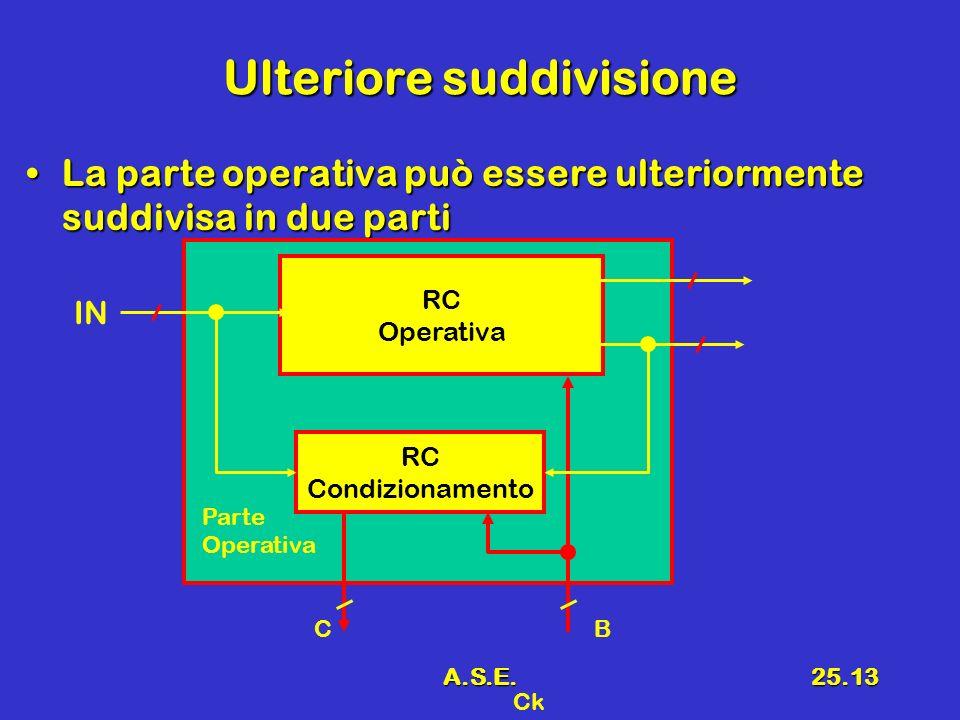 A.S.E.25.13 Ulteriore suddivisione La parte operativa può essere ulteriormente suddivisa in due partiLa parte operativa può essere ulteriormente suddivisa in due parti RC Operativa IN Ck RC Condizionamento Parte Operativa BC