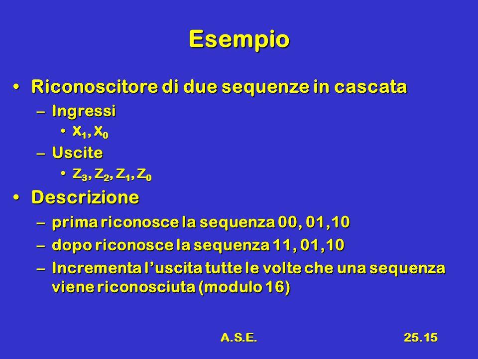 A.S.E.25.15 Esempio Riconoscitore di due sequenze in cascataRiconoscitore di due sequenze in cascata –Ingressi X 1, X 0X 1, X 0 –Uscite Z 3, Z 2, Z 1, Z 0Z 3, Z 2, Z 1, Z 0 DescrizioneDescrizione –prima riconosce la sequenza 00, 01,10 –dopo riconosce la sequenza 11, 01,10 –Incrementa luscita tutte le volte che una sequenza viene riconosciuta (modulo 16)