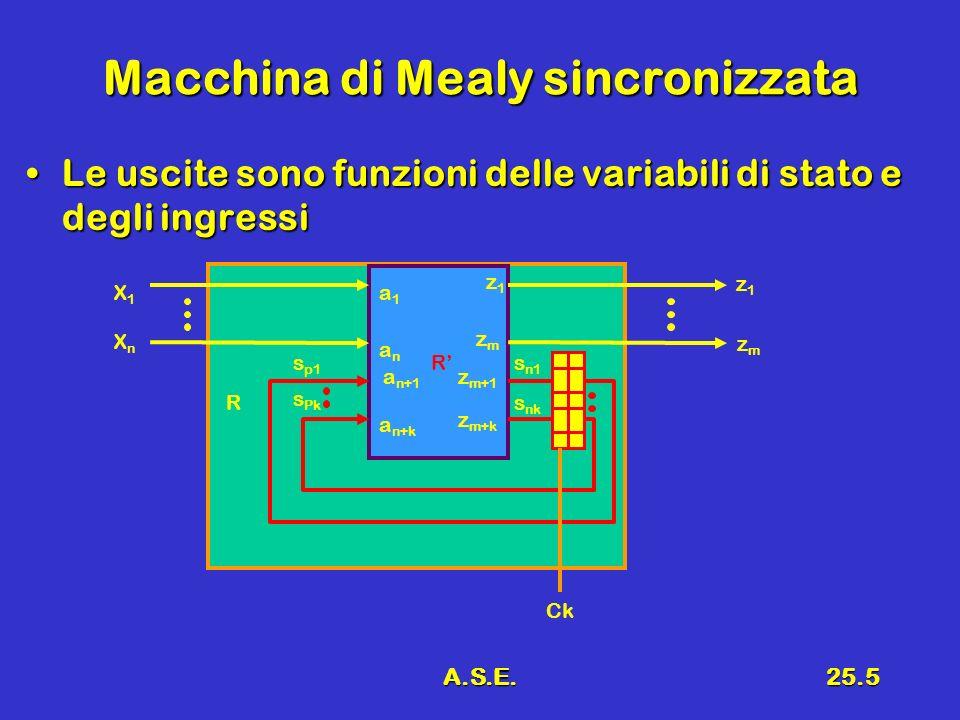 A.S.E.25.5 Macchina di Mealy sincronizzata Le uscite sono funzioni delle variabili di stato e degli ingressiLe uscite sono funzioni delle variabili di stato e degli ingressi R R X1X1 XnXn z1z1 s p1 s Pk s n1 s nk a1a1 anan a n+1 a n+k z1z1 zmzm z m+1 z m+k zmzm Ck