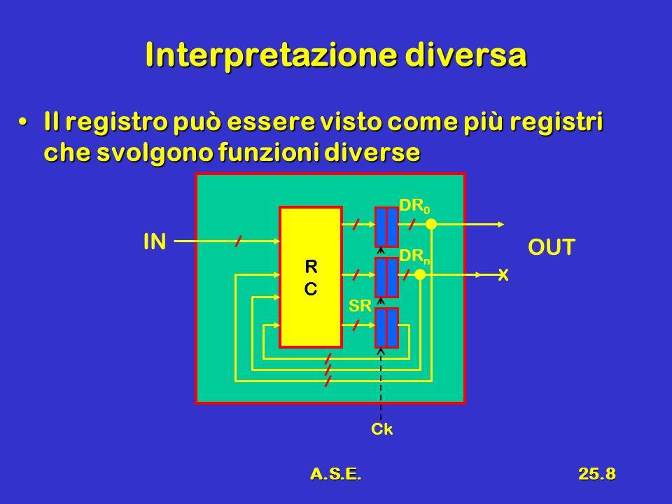 A.S.E.25.8 Interpretazione diversa Il registro può essere visto come più registri che svolgono funzioni diverseIl registro può essere visto come più registri che svolgono funzioni diverse RCRC IN OUT SR DR n DR 0 Ck X