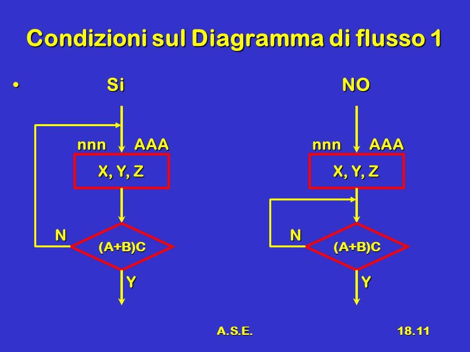A.S.E.18.11 Condizioni sul Diagramma di flusso 1 SiNO SiNO X, Y, Z nnnAAA (A+B)C Y N nnnAAA (A+B)C Y N