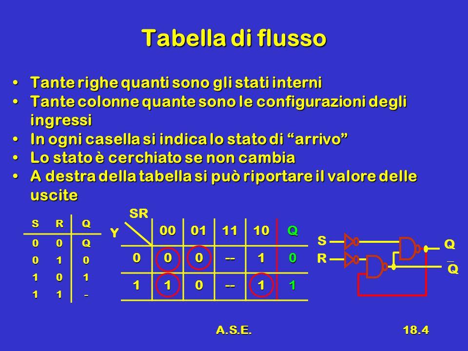 A.S.E.18.4 Tabella di flusso Tante righe quanti sono gli stati interniTante righe quanti sono gli stati interni Tante colonne quante sono le configura