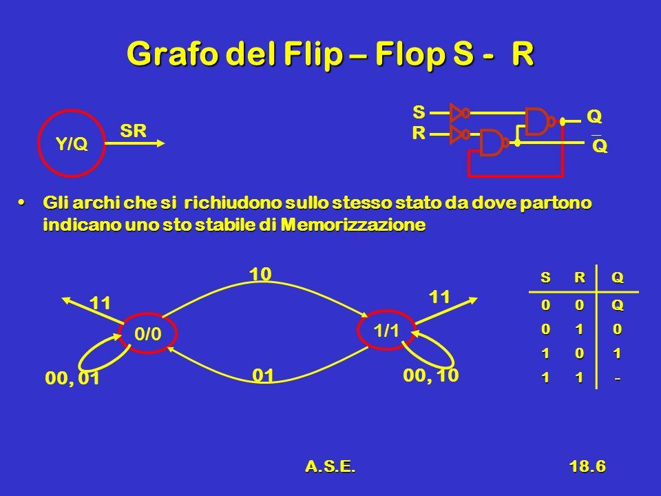A.S.E.18.6 Grafo del Flip – Flop S - R Gli archi che si richiudono sullo stesso stato da dove partono indicano uno sto stabile di MemorizzazioneGli ar