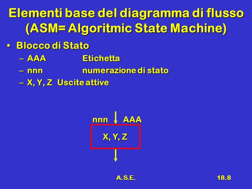 A.S.E.18.9 Elementi base del diagramma di flusso 2 Blocco DecisionaleBlocco Decisionale –(A+B)CCondizione su gli ingressi –Y (1) (V)Condizione verificata –N (0) (F)Condizione non verificata (A+B)C YN