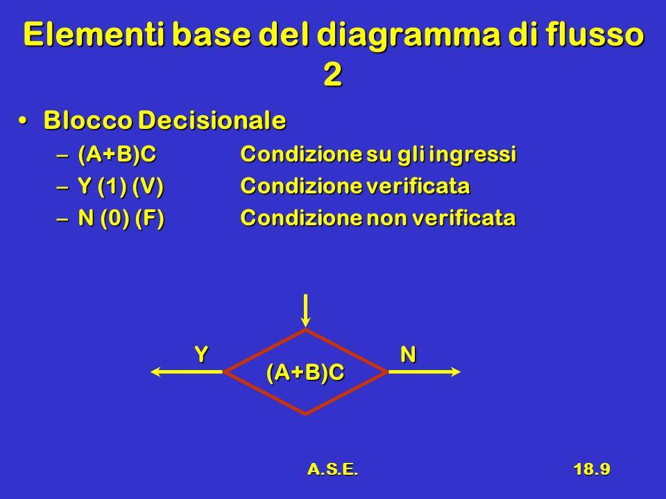A.S.E.18.9 Elementi base del diagramma di flusso 2 Blocco DecisionaleBlocco Decisionale –(A+B)CCondizione su gli ingressi –Y (1) (V)Condizione verific
