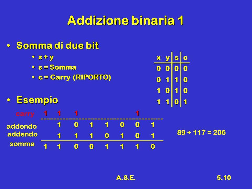 A.S.E.5.10 Addizione binaria 1 Somma di due bitSomma di due bit x + yx + y s = Sommas = Somma c = Carry (RIPORTO)c = Carry (RIPORTO) EsempioEsempio xy